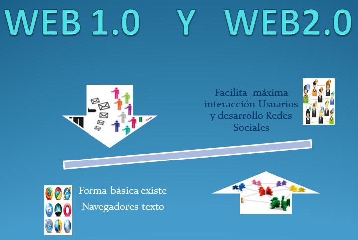 Web 2.0 - Educación 2.0?